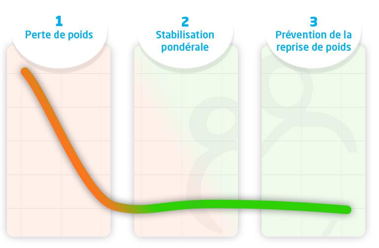 graphique méthode RNPC