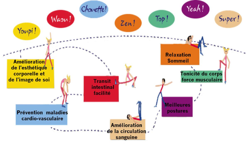Diminution de l'activité physique et prise de poids - RNPC