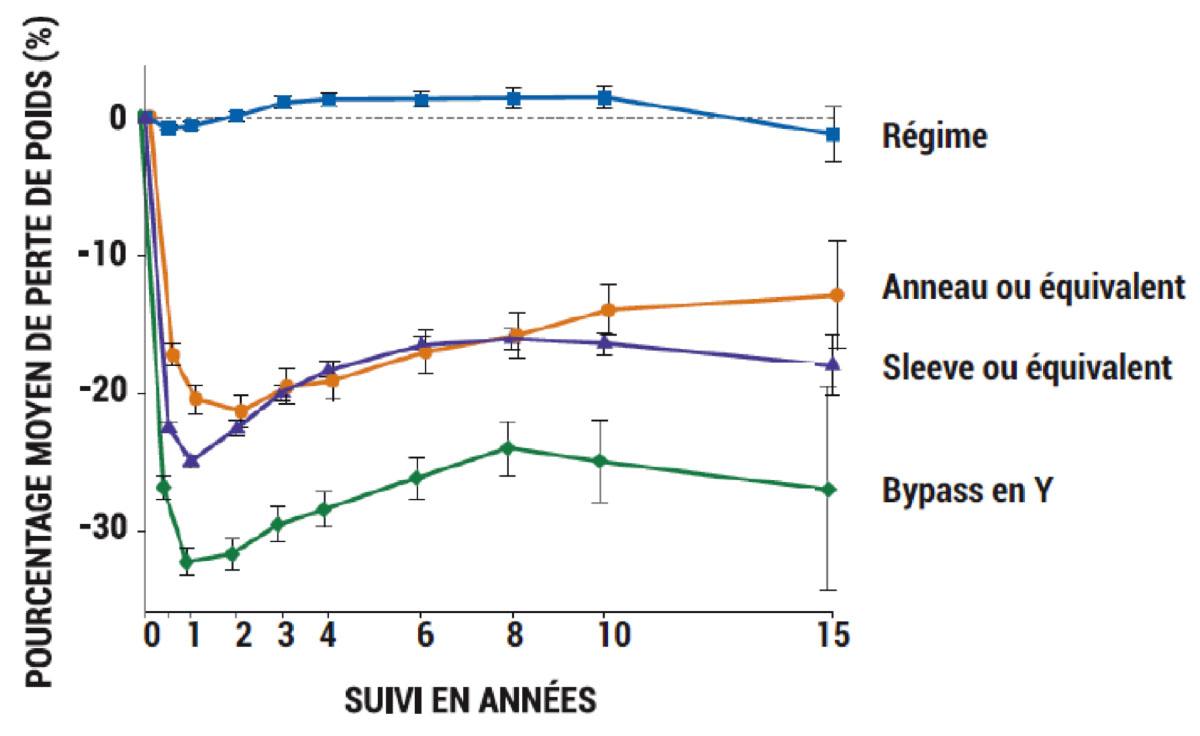 Pourcentage de perte de poids