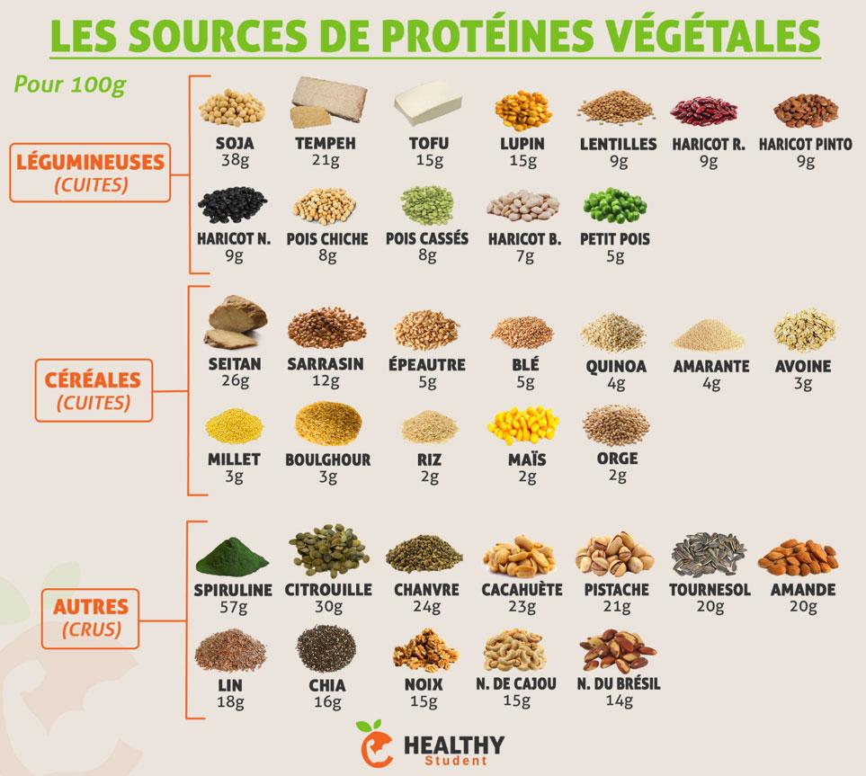 Sources de proteines végétales