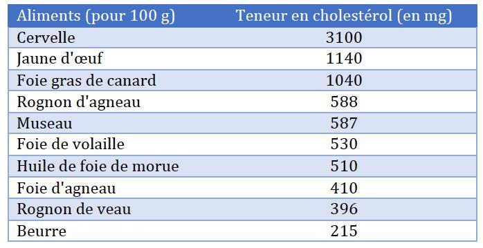 Aliment riche en cholesterol